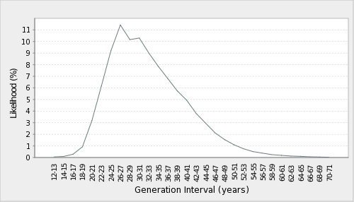 Average interval in years between father and son pairs